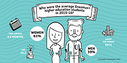 Average higher education studentes in 2015-16