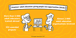 Opportunities adult education
